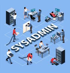 System administrator flowchart vector