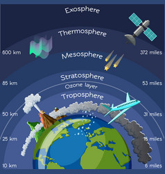 Layers atmosphere infographic vector