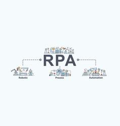 Rpa robotic process automation banner web icon vector