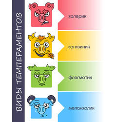 Temperaments set personality types russian vector