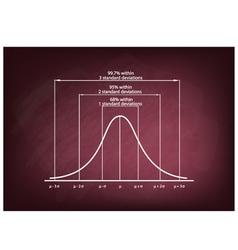 Standard Deviation Diagram Chart on Chalkboard vector image vector image