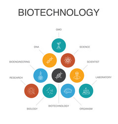 Biotechnology infographic 10 steps concept dna vector