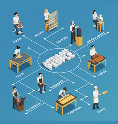 Artisan people isometric flowchart vector