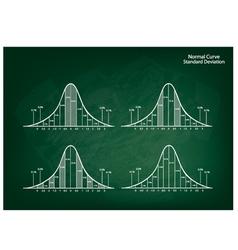 Normal Distribution Diagram on Green Chalkboard vector image vector image