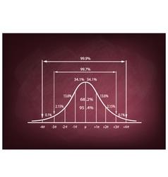 Standard Deviation Diagram on A Chalkboard vector