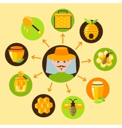 Honey icons set vector image