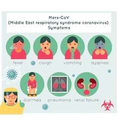 Mers-CoV middle east respiratory syndrome vector image