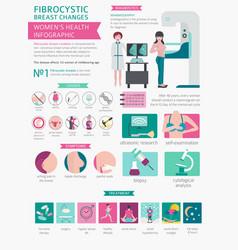 fibrocystic breast changes disease medical vector image