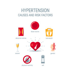 Hypertension causes and risk factors icons vector