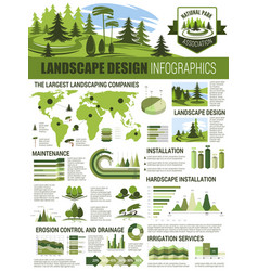 Landscape architecture infographic with chart map vector