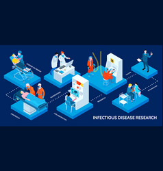 Medical science infographic banner vector