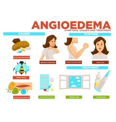 Angioedema symptom causes and treatment of vector