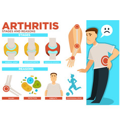 Arthritis stages and reasons of disease poster vector