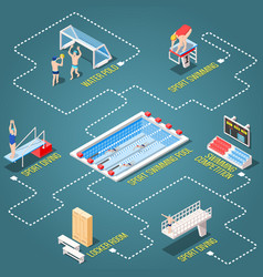 Swimming disciplines isometric flowchart vector