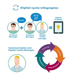 Interaction of digital manager and product manager vector image vector image