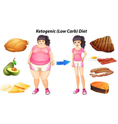 Diagram for ketogenic diet with people and food vector