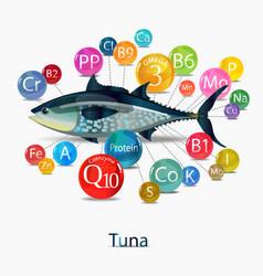 Tuna micronutrient content vector