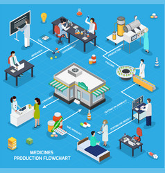 pharmaceutical medicine production isometric vector image
