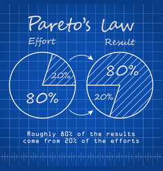 paretos law chart blueprint template with blue vector image