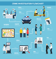 Crime investigation flat flowchart vector