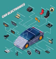 car electronics isometric flowchart vector image