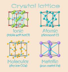 Unit cells solids crystal lattices ionic vector