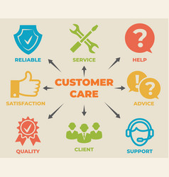 Customer care concept with icons and signs vector