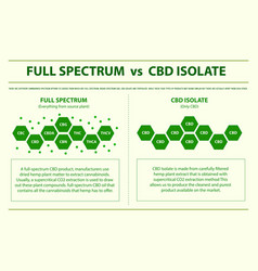 Full spectrum vs cbd isolate horizontal vector