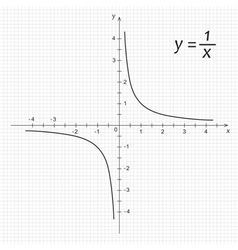 Diagram of mathematics function hyperbola vector
