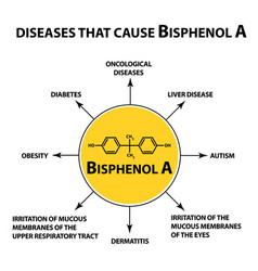 diseases that cause bisphenol a chemical formula vector image