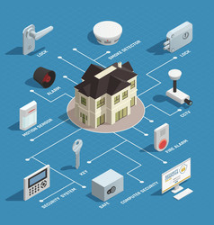 Home security isometric flowchart vector