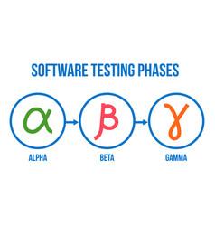 Software testing phases alpha beta gamma vector