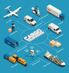 Cargo transportation isometric flowchart vector