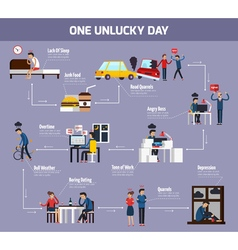 One Unlucky Day Flowchart vector image