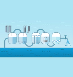 industrial water pump system concept vector image