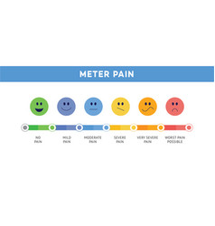 Pain scale or ache meter chart in face icons flat vector