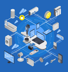 Iot internet things isometric flowchart vector
