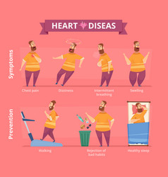 Heart attack patient with heart problems obesity vector