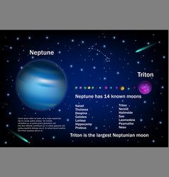 Neptune and its moons educational poster vector
