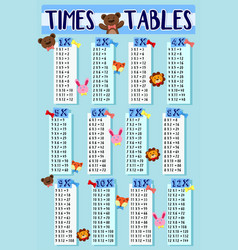 times tables with cute animals background vector image