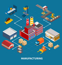 Factory isometric flowchart composition vector