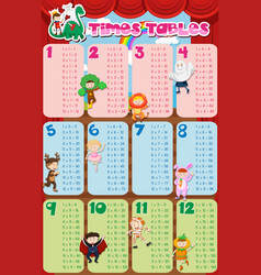times tables chart with kids in costume in vector image