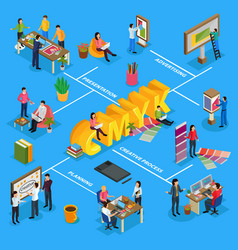 Advertising agency isometric flowchart vector