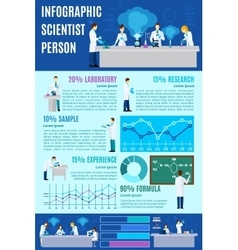 Scientist infographics set vector