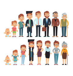 Age from baby to adult human growth vector