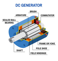Dc generator cross diagram vector