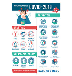 Coronavirus 2019-ncov infographic symptoms vector
