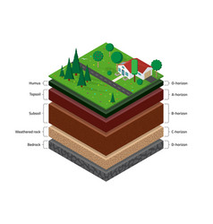 Isometric soil layers vector