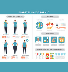 diabetes symptoms prevention obesity overweight vector image