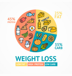 weight loss diet concept card poster ad with thin vector image